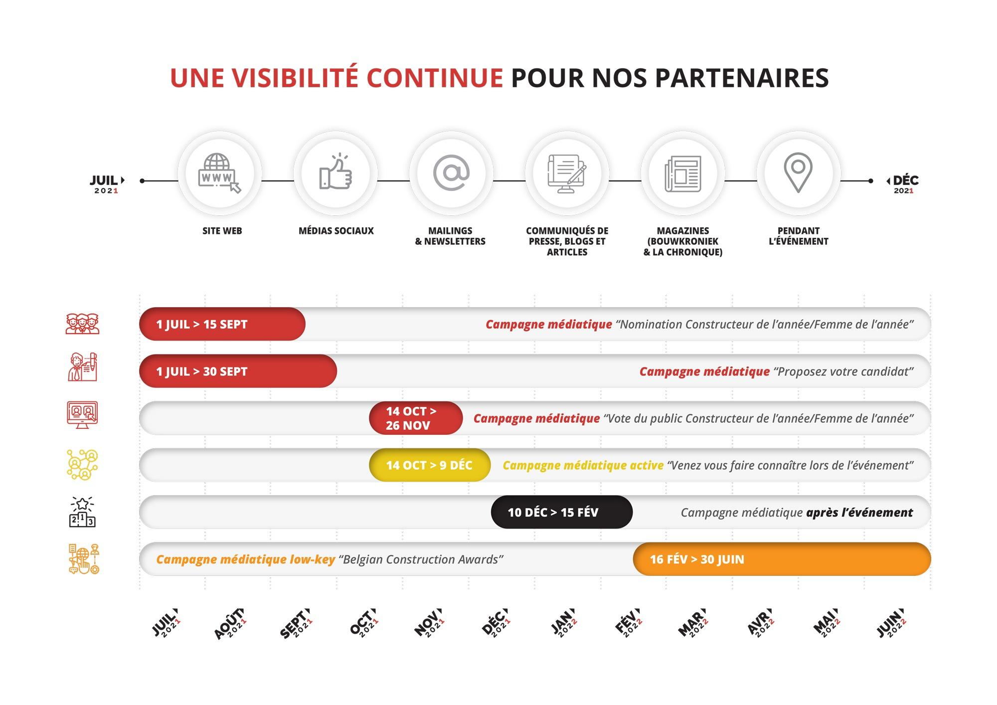 BCA-Timeline-2021-2022-FR