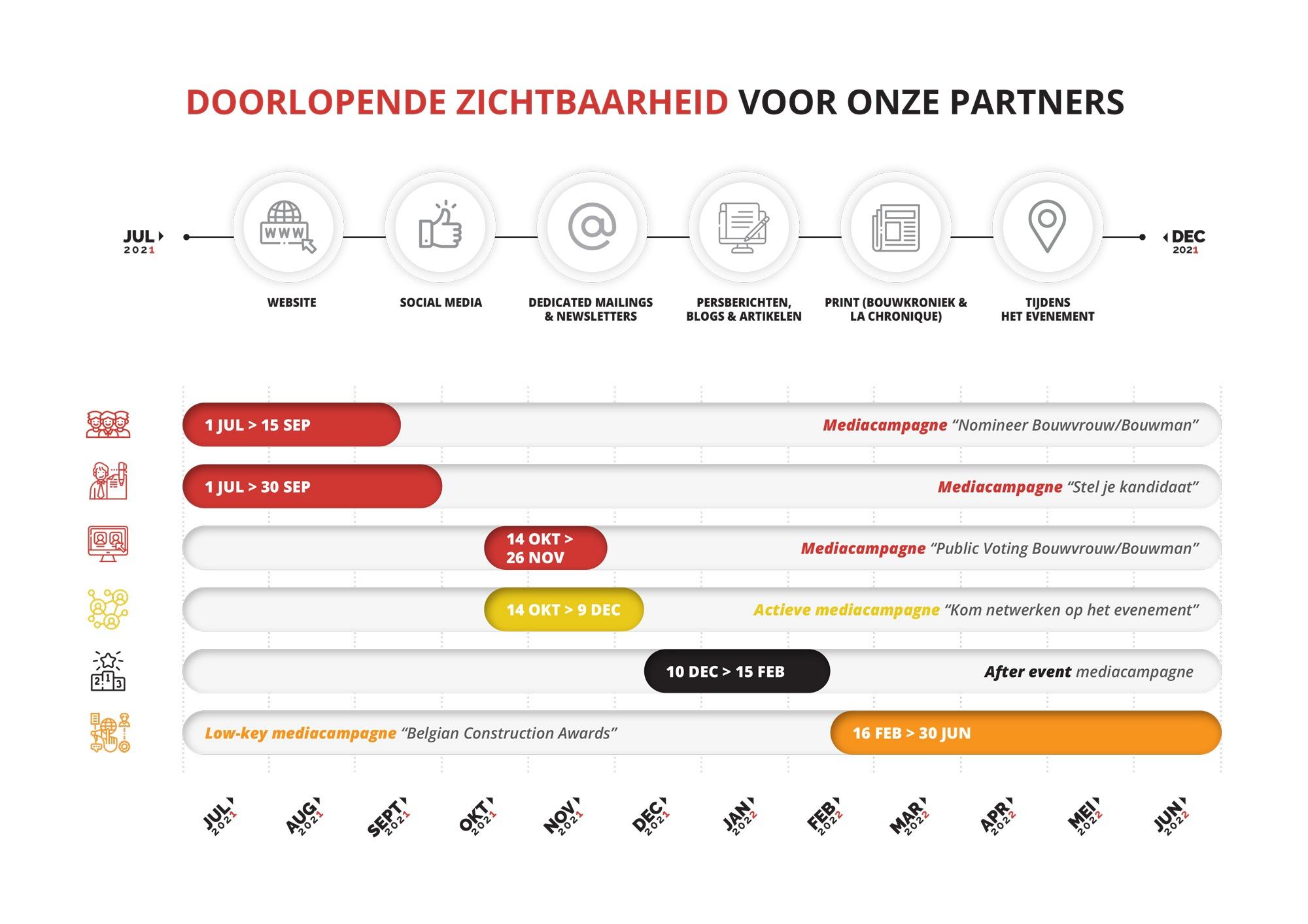 BCA-Timeline-2021-2022
